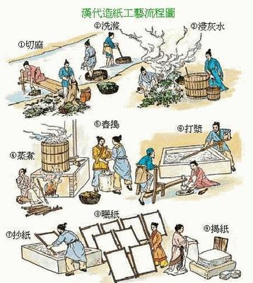 Process of Papermaking