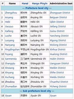 Administrative Divisions of Henan